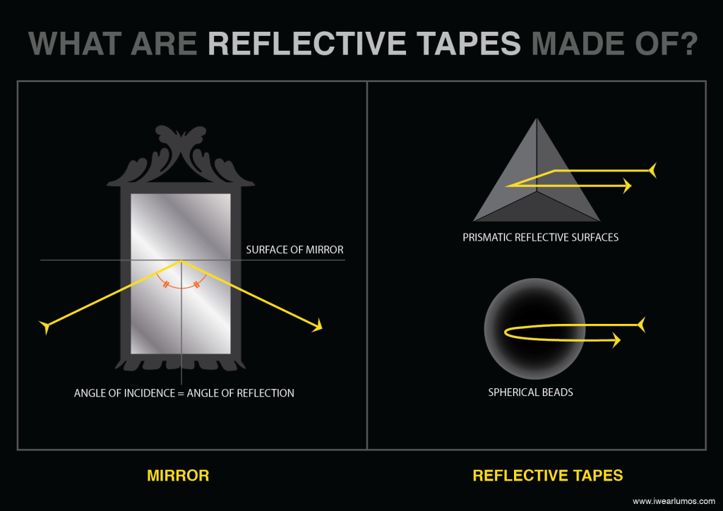 Reflectives 1-03